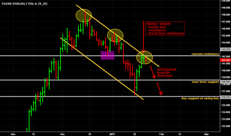 GBPJPY: Potential short on GBP/JPY