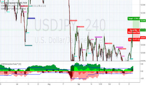 USDJPY: USD/JPY Medium term