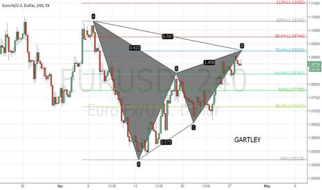 EURUSD: Eur/Usd Gartley