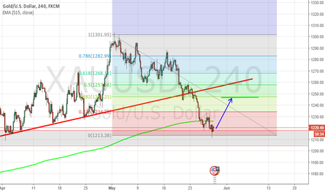 XAUUSD: Let us talk about long and wait for good results