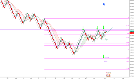 GBPJPY: GBP-JPY Triple Tops Set-up