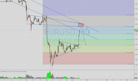 EURUSD: EURUSD... bullish at the moment but ,,,,