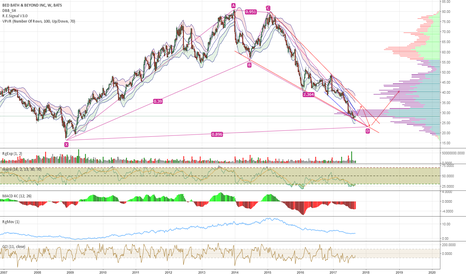 BBBY: BBRY Could Be a Perfect Trading Vehicle