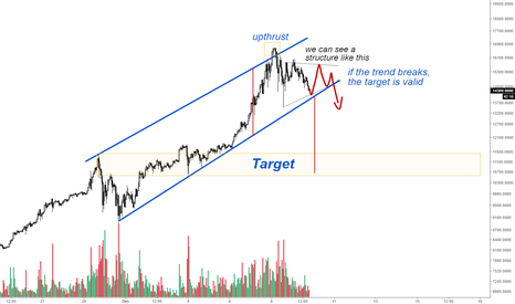 BTCUSD: Bitcoin - Price Action Analysis
