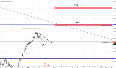 GBPJPY: Awaiting counter trend line break for bullish position.