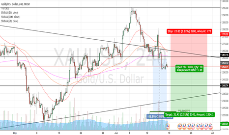 XAUUSD: XAU/USD SHORT OPPORTUNITY