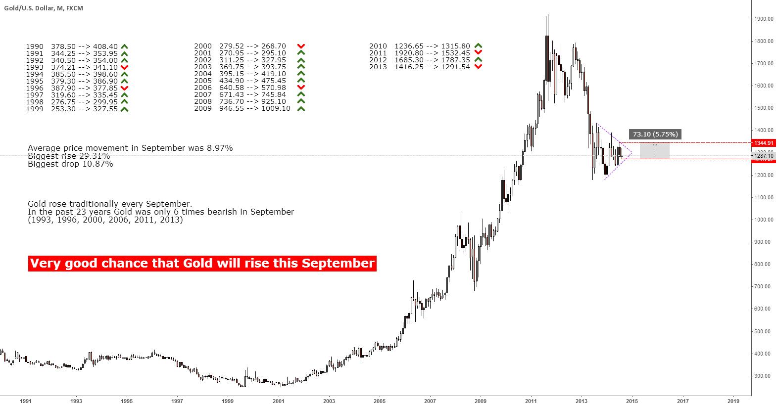 #Gold 1990-2013 September stats