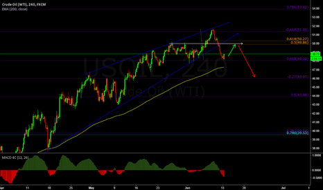 USOIL: you missed my last post on oil? dont miss this one!