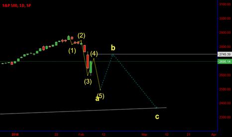 SPX: SPX: Volatility ahead