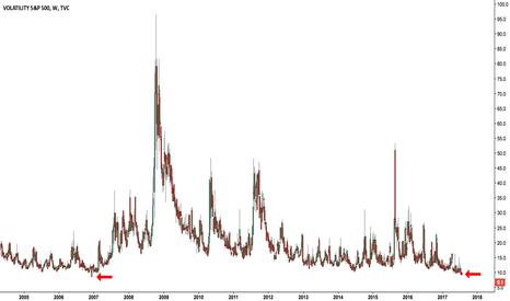 VIX: VIX lowest levels since... 2007