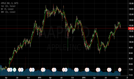 AAPL: AAPL IS @ CRUCIAL SUPPORT
