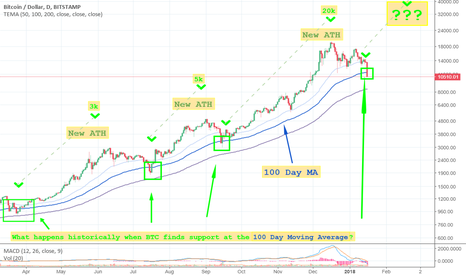 BTCUSD: What happens when BTC finds support at the 100 day MA?