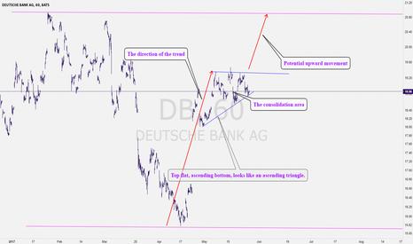 DB: Deutshe Bank: DB All set for a short term bullish movement?