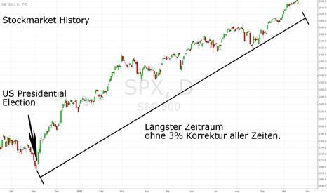 SPX: Stockmarket History: Längste Stecke des S&P500 ohne 3% Korrektur