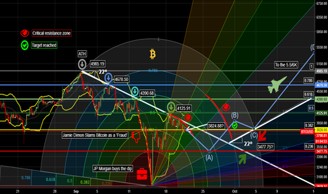 BTCUSD: LONG BTC / THE FIRST TARGET REACHED AND GO FOR MORE