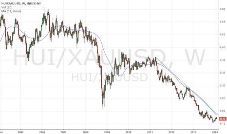 HUI/XAUUSD: Gold Miner/Gold
