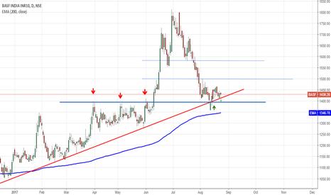 BASF: https://in.tradingview.com/chart/IhdPkpq9/