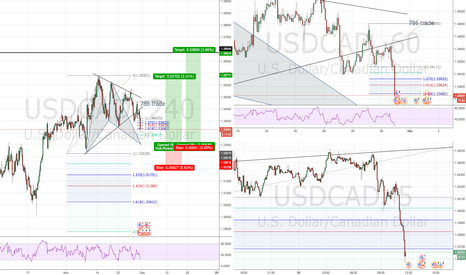 USDCAD: Bullish Bat USDCAD