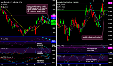 AUDUSD: Can it be a double top on AUD/USD?