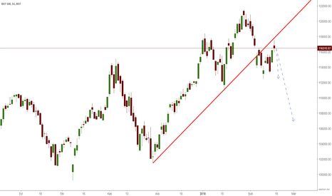 XU100: XU100 düşüş yönünde analiz...