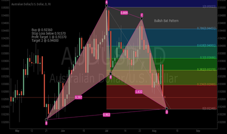 AUDUSD: BULLISH BAT PATTERN AUD/USD DAILY CHART