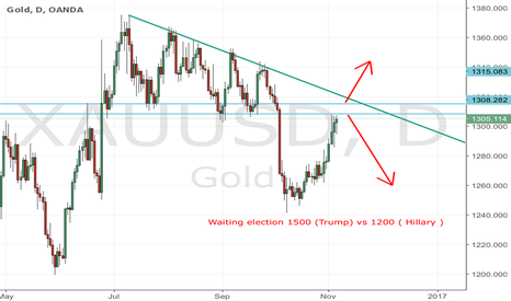 XAUUSD: Gold W&S Election PV 1300 to 1500 VS 1200