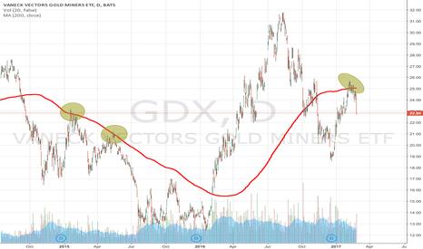GDX: GDX bullish days are over