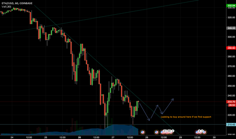 ETHUSD: $210 A critical level for ETH; Will determine future sentiment