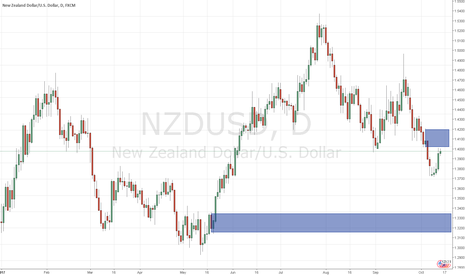 NZDUSD: NZDUSD trend following supply zone