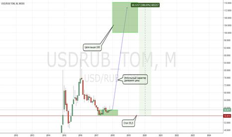 USDRUB_TOM: USD/RUB готов к ралли. Цели выше 100р. за 1 US Dollar