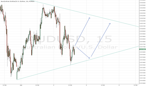 AUDUSD: Aud my 2 cents idea