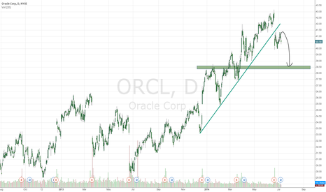 ORCL: Short in Oracle