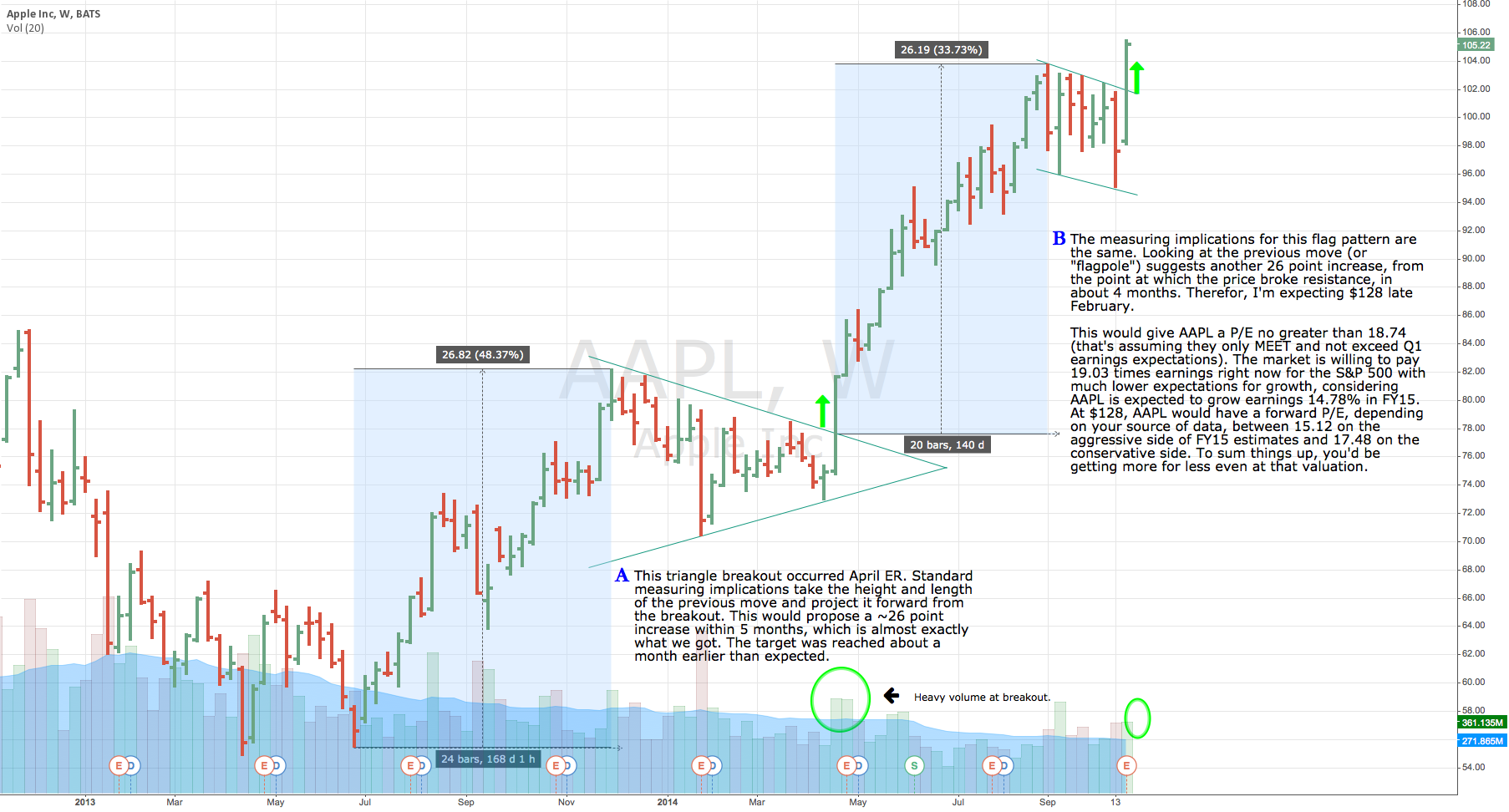 Aapl trading system