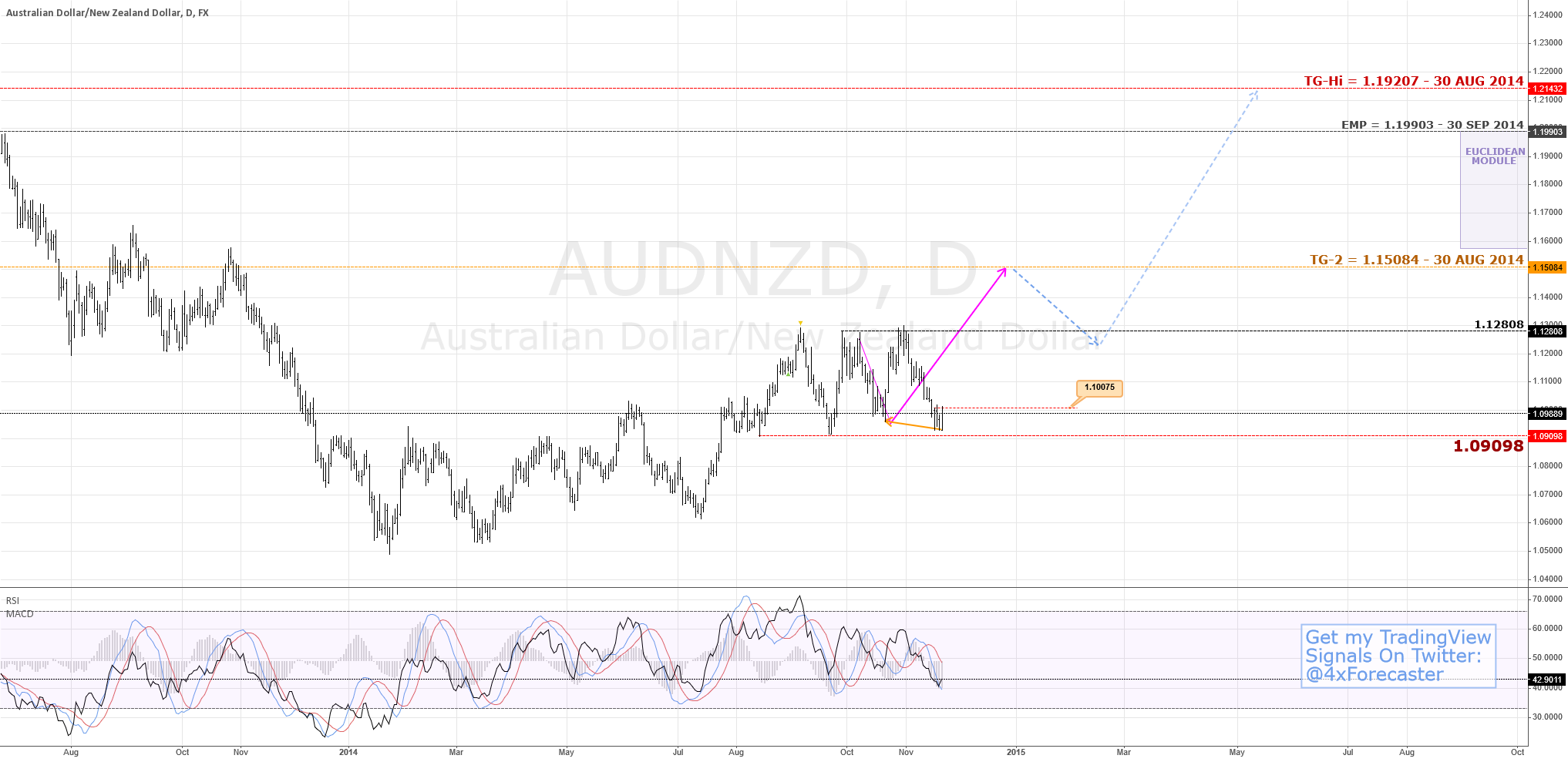 Fundamental, Technical, Predictive Analyses Review | $AUD $NZD