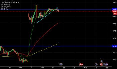 EURCHF: Simplicity is best