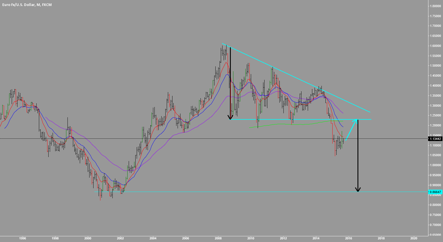 EURUSD: THE MAGNETISM OF PARITY AND BEYOND ;)