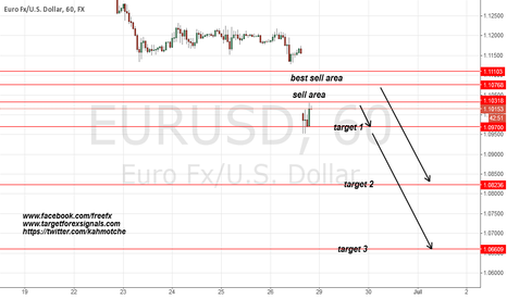 EURUSD: EURUSD next move