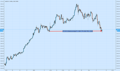XAUUSD: BUY Gold IF...(See Image)