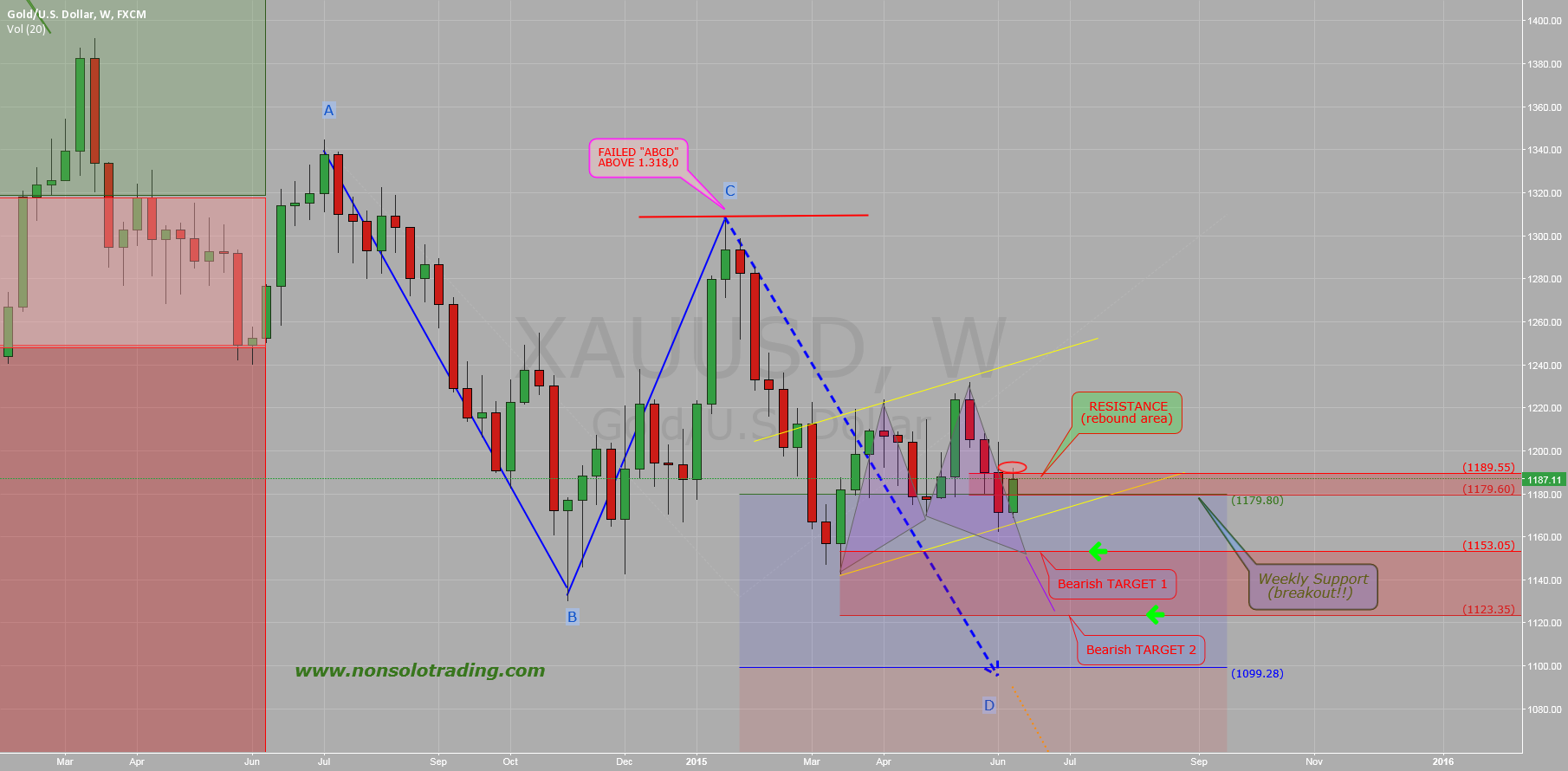 $GOLD ($XAUUSD): Weekly Monitor