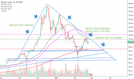 BTCUSD: Bitcoin Bear market since 17th December