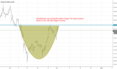 ASHOKLEY: ashok leyland cup and handle bullish pattern