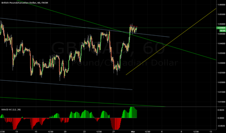 GBPCAD: clear direction