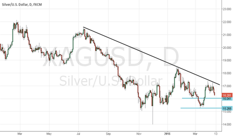 XAGUSD: Silver rally rejected strongly