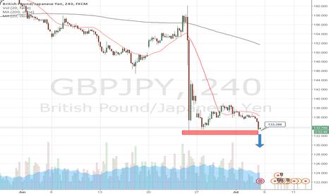 GBPJPY: Day trading strategies GBPJPY 5-07-2016 by AzaForex forex broker