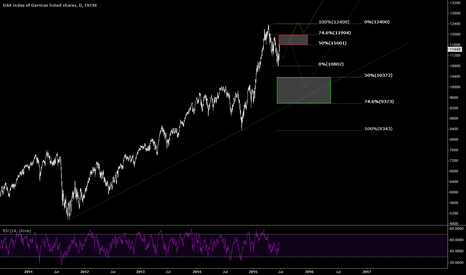 GER30: Thoughts on DAX