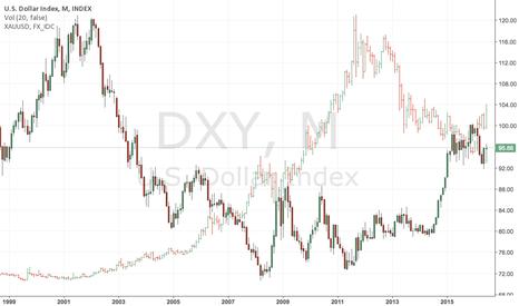 DXY: DXY vs XAUUSD overlayed