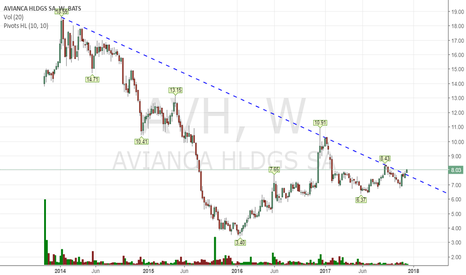 AVH: I used to be bearish here, not anymore