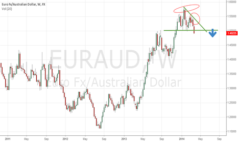 EURAUD: EAUAUD Short Position with Great Profits