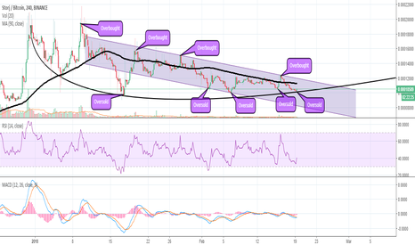 STORJBTC: Storj (STORJ) Technical Analysis and Trade Set-up. Tune In!