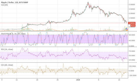 XRPUSD: $XRP .30c On The Way